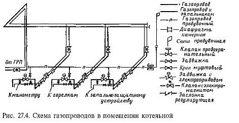 Схема подключения магистрального газа
